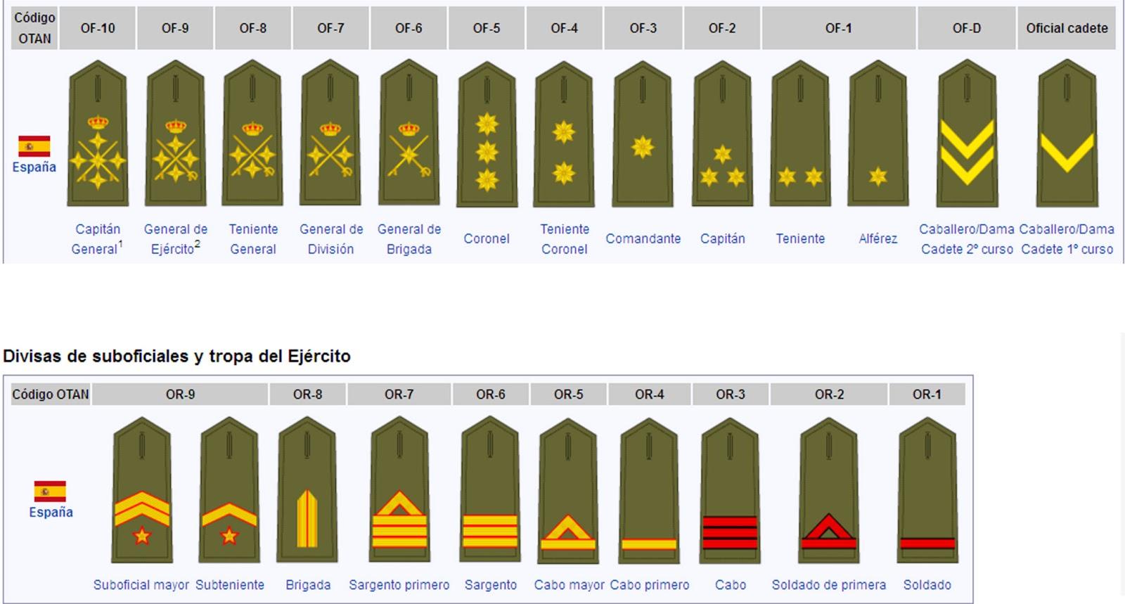 Escalas militares España